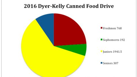 Canned food drive for Dyer-Kelly School amasses more than 3,000 servings; juniors win Golden Can for third year
