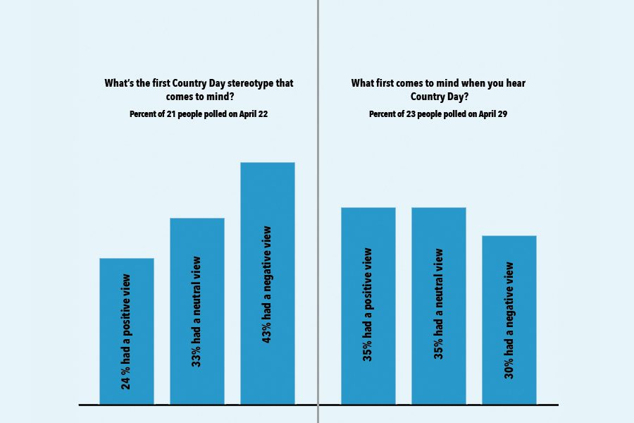 Country Day Stereotypes: SCDS works to combat views of school as 'white,' 'exclusive,' 'rich'